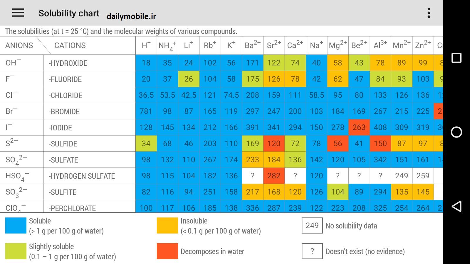 برنامه جدل تناوبی مندلیوف برای اندروید نسخه جدید نرم افزار آموزشی Periodic Table برای اندروید با استفاده از نرم افزار Periodic Table شما میتوانید جدول تناوب
